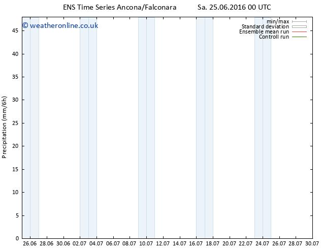 Precipitation GEFS TS Tu 28.06.2016 00 GMT