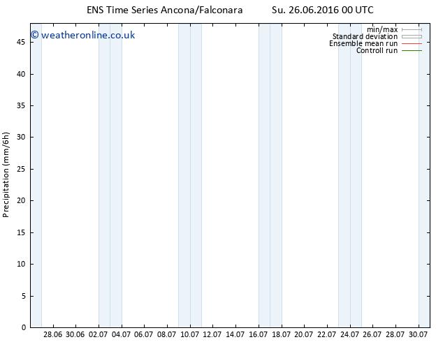 Precipitation GEFS TS We 29.06.2016 00 GMT
