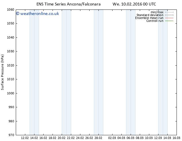 Surface pressure GEFS TS We 17.02.2016 06 GMT