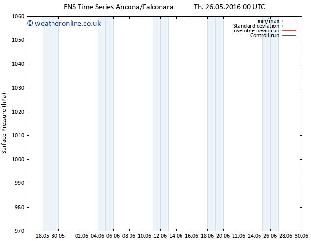 Surface pressure GEFS TS Th 26.05.2016 18 GMT