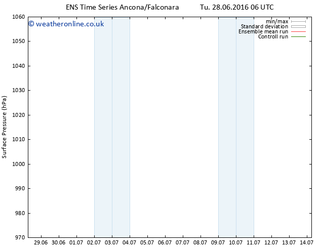 Surface pressure GEFS TS Th 30.06.2016 06 GMT