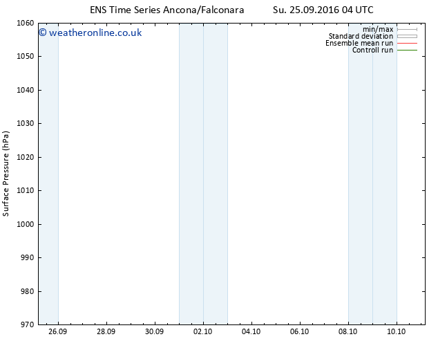 Surface pressure GEFS TS Su 25.09.2016 16 GMT