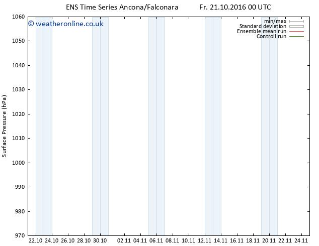 Surface pressure GEFS TS Su 23.10.2016 00 GMT