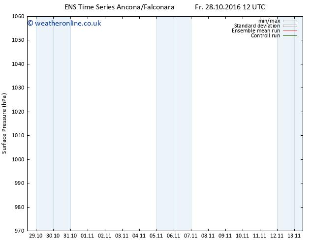 Surface pressure GEFS TS Fr 04.11.2016 18 GMT