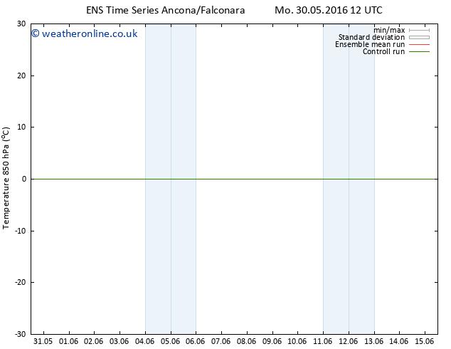 Temp. 850 hPa GEFS TS Fr 03.06.2016 06 GMT