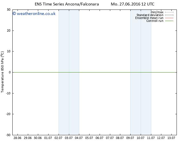 Temp. 850 hPa GEFS TS Tu 28.06.2016 12 GMT