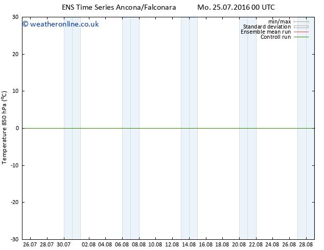 Temp. 850 hPa GEFS TS Th 28.07.2016 18 GMT