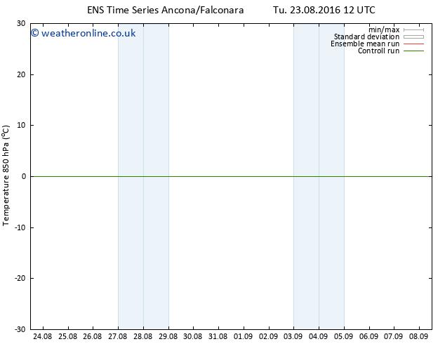 Temp. 850 hPa GEFS TS Tu 23.08.2016 18 GMT