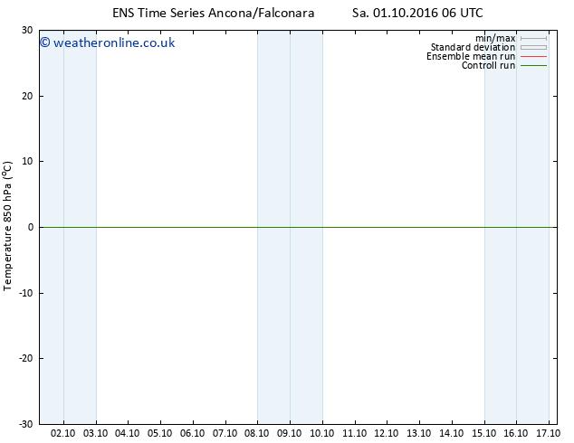 Temp. 850 hPa GEFS TS Fr 07.10.2016 06 GMT