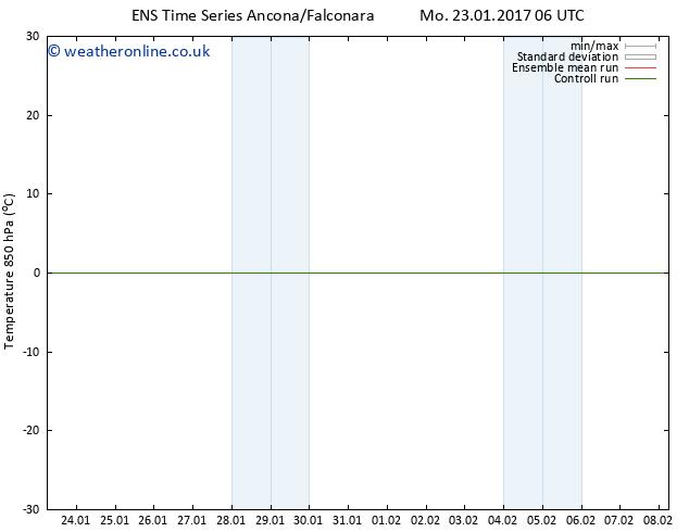 Temp. 850 hPa GEFS TS Fr 27.01.2017 00 GMT