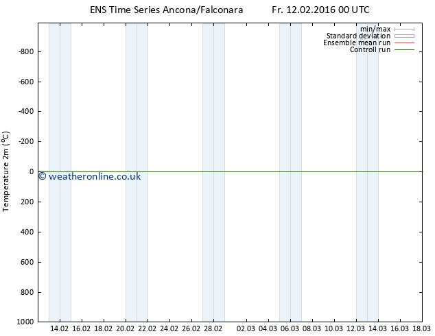Temperature (2m) GEFS TS Sa 20.02.2016 12 GMT