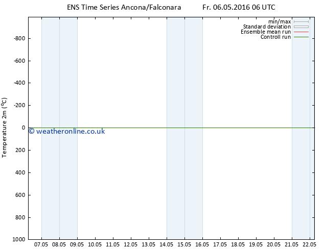 Temperature (2m) GEFS TS Fr 06.05.2016 12 GMT