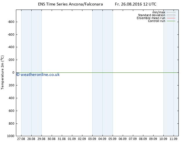 Temperature (2m) GEFS TS Su 04.09.2016 00 GMT