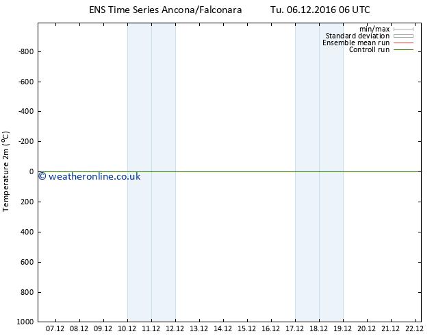 Temperature (2m) GEFS TS Tu 06.12.2016 12 GMT