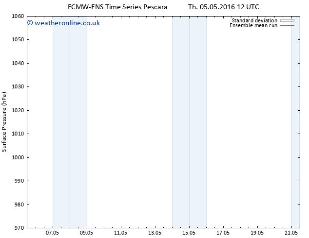 Surface pressure ECMWFTS Sa 14.05.2016 12 GMT