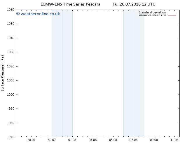 Surface pressure ECMWFTS Th 04.08.2016 12 GMT