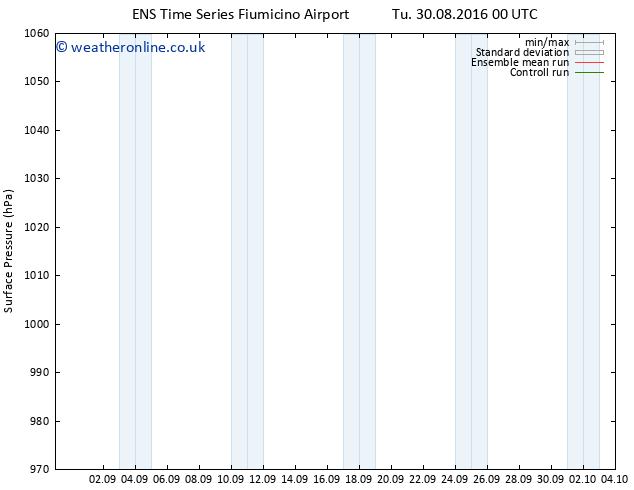 Surface pressure GEFS TS Su 11.09.2016 00 GMT