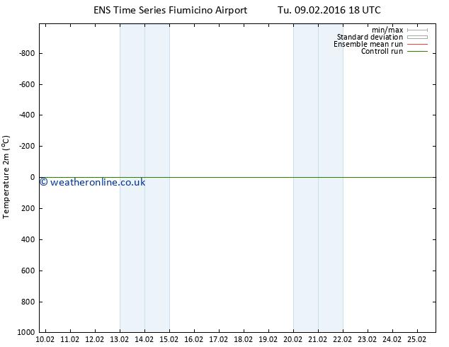 Temperature (2m) GEFS TS Su 21.02.2016 18 GMT