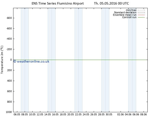 Temperature (2m) GEFS TS Tu 17.05.2016 00 GMT