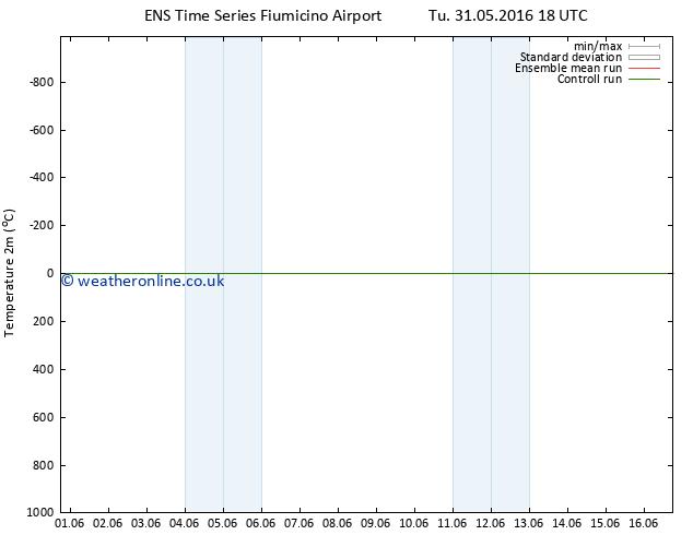 Temperature (2m) GEFS TS Su 12.06.2016 18 GMT