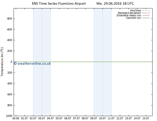 Temperature (2m) GEFS TS Mo 11.07.2016 18 GMT