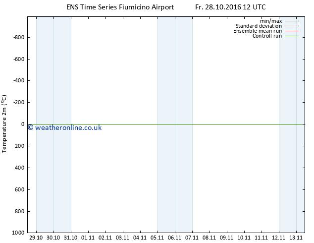 Temperature (2m) GEFS TS We 09.11.2016 12 GMT