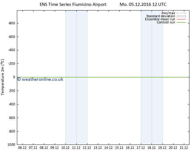 Temperature (2m) GEFS TS Sa 17.12.2016 12 GMT