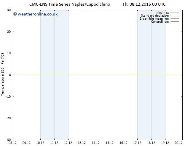 Temp. 850 hPa CMC TS Su 11.12.2016 00 GMT