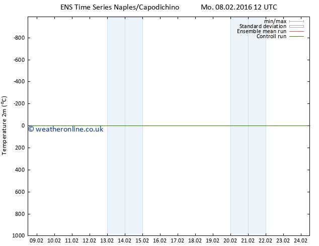 Temperature (2m) GEFS TS Tu 16.02.2016 00 GMT