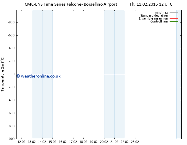 Temperature (2m) CMC TS Fr 19.02.2016 12 GMT