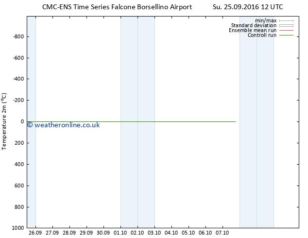 Temperature (2m) CMC TS Mo 03.10.2016 12 GMT