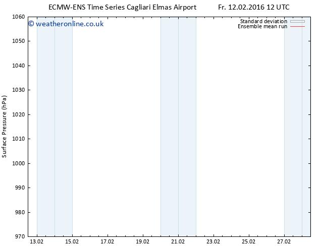 Surface pressure ECMWFTS Sa 20.02.2016 12 GMT