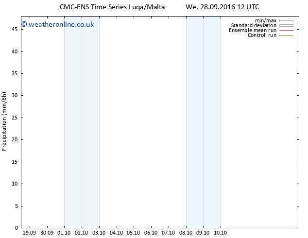 Precipitation CMC TS Th 06.10.2016 12 GMT
