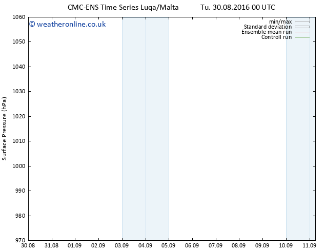 Surface pressure CMC TS Tu 06.09.2016 12 GMT