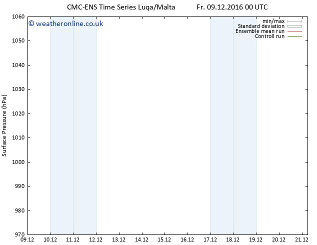 Surface pressure CMC TS Sa 17.12.2016 12 GMT