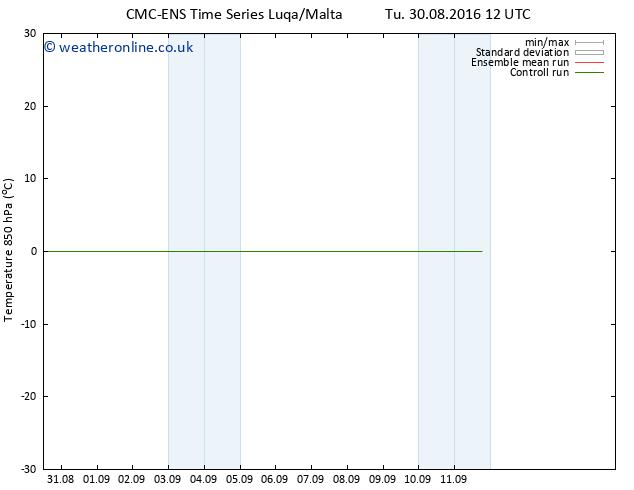 Temp. 850 hPa CMC TS Mo 05.09.2016 06 GMT