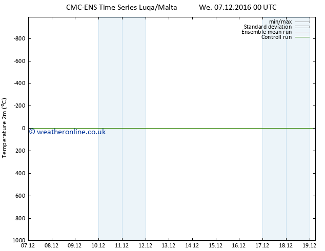 Temperature (2m) CMC TS Fr 16.12.2016 00 GMT
