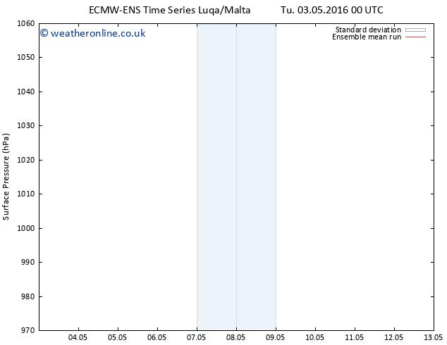 Surface pressure ECMWFTS We 04.05.2016 00 GMT