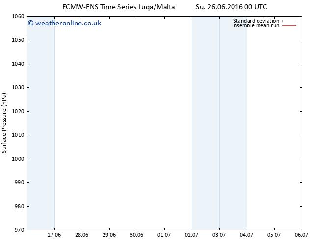 Surface pressure ECMWFTS Tu 05.07.2016 00 GMT