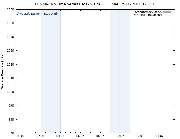 Surface pressure ECMWFTS Th 30.06.2016 12 GMT