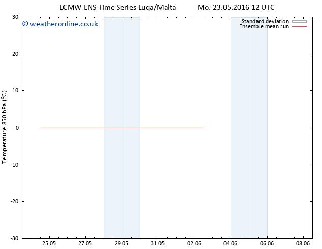 Temp. 850 hPa ECMWFTS Fr 27.05.2016 12 GMT