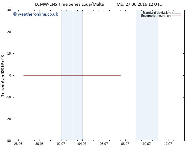 Temp. 850 hPa ECMWFTS We 29.06.2016 12 GMT
