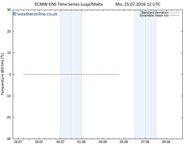 Temp. 850 hPa ECMWFTS We 27.07.2016 12 GMT