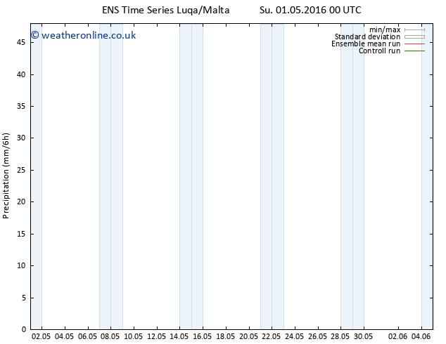 Precipitation GEFS TS Su 01.05.2016 06 GMT