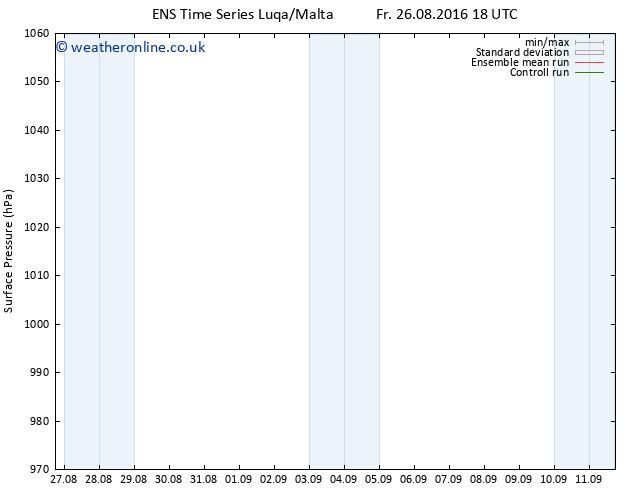 Surface pressure GEFS TS Sa 27.08.2016 00 GMT