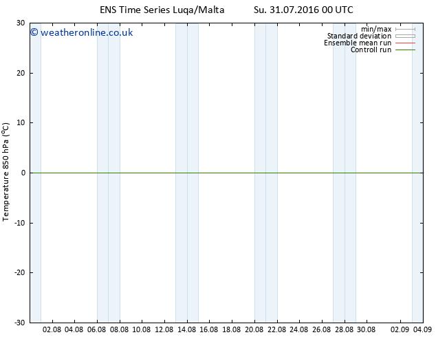 Temp. 850 hPa GEFS TS Th 04.08.2016 06 GMT