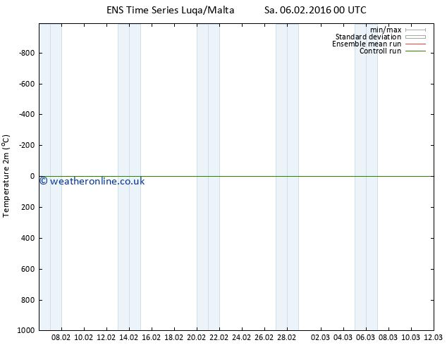 Temperature (2m) GEFS TS Sa 06.02.2016 06 GMT