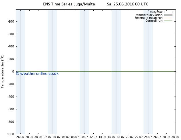 Temperature (2m) GEFS TS Sa 25.06.2016 06 GMT