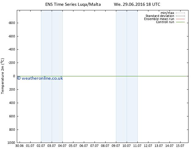Temperature (2m) GEFS TS We 06.07.2016 18 GMT