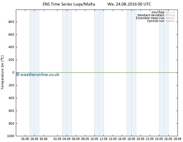 Temperature (2m) GEFS TS We 24.08.2016 06 GMT